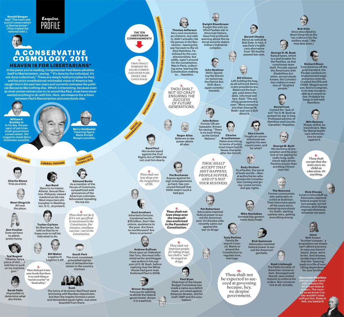 Esquire Magazine Conservative Map